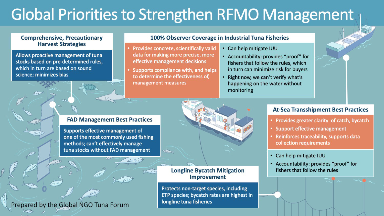 Global Priorities to Strengthen RFMO Management